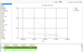 نمودار رشد -نرم افزار مدیریت مطب و کلینیک ژنیک