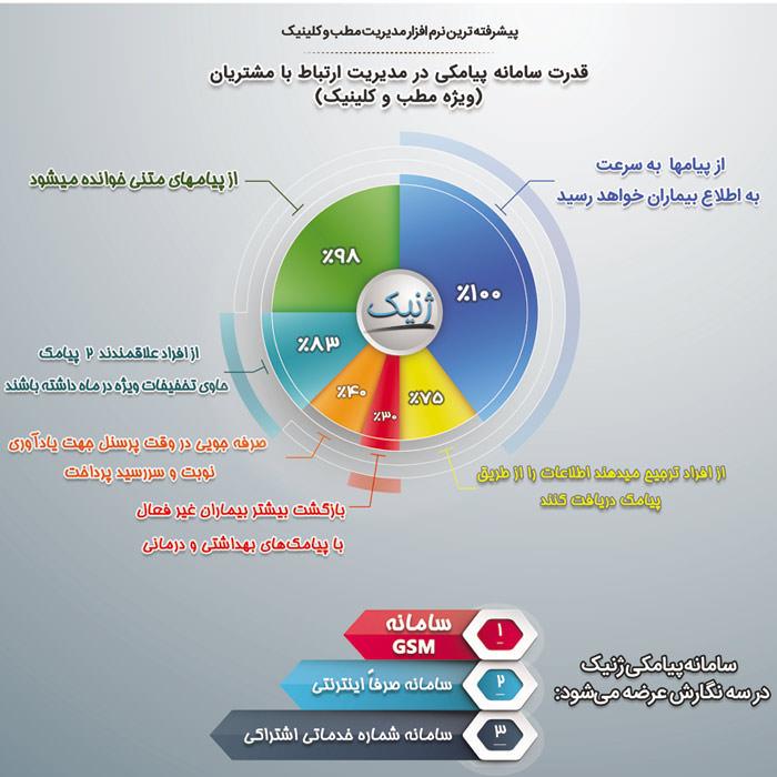 Zhenic SMS Benefits سامانه پیامکی ژنیک