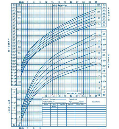 نمودار رشد کودک
