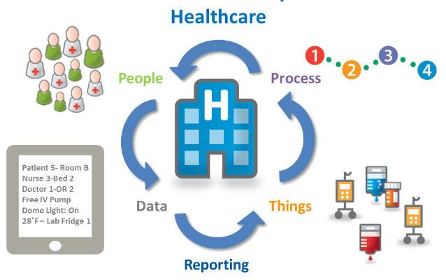 خدمات بهداشتی هوشمند