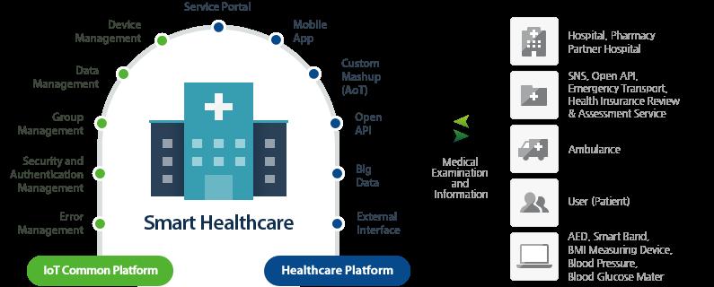 خدمات مراقبتی و بهداشتی هوشمند در شهرهای هوشمند