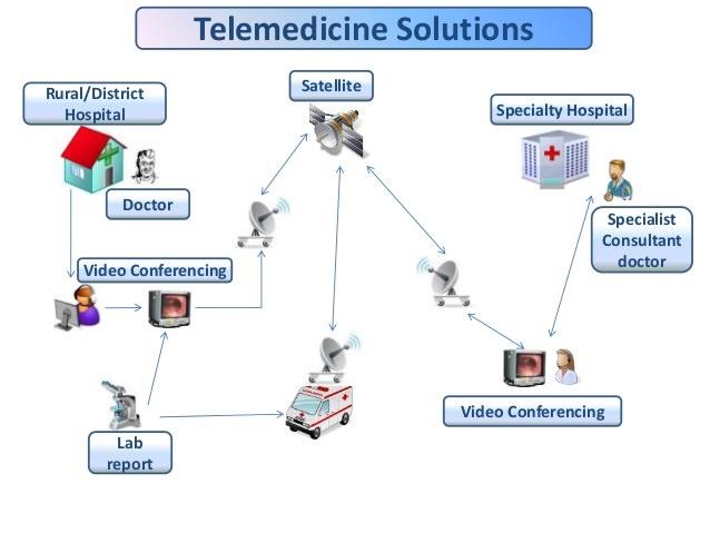 راهکار تله مدیسین در مراکز درمانی هوشمند
